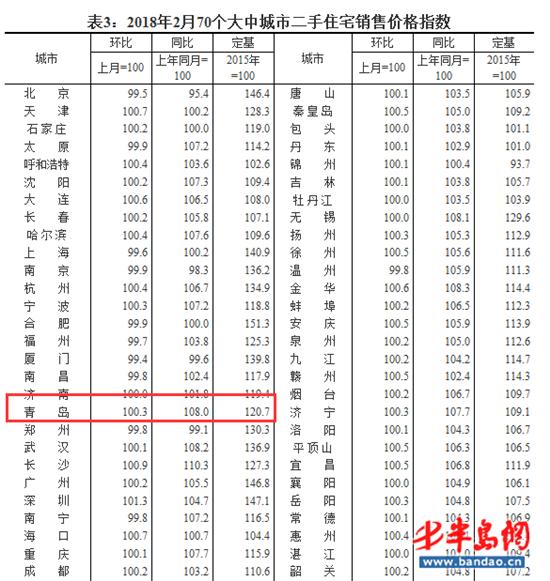 2月份房价数据发布 青岛新建商品住宅止涨