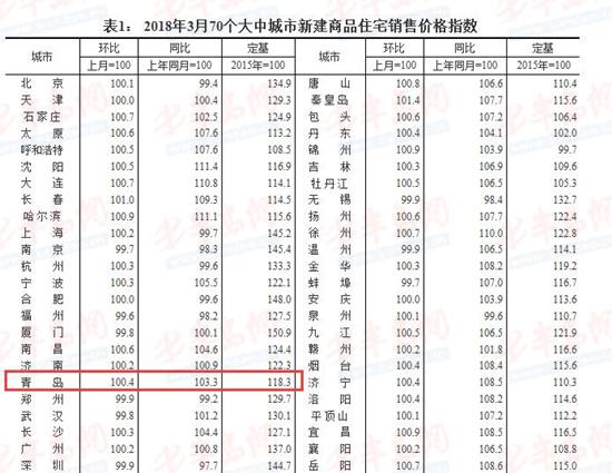 国家统计局发布3月房价数据 青岛二手房涨幅超新房