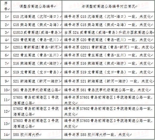 青岛市国省道路网命名编号调整 S24威青高速升级为G1813威青高速